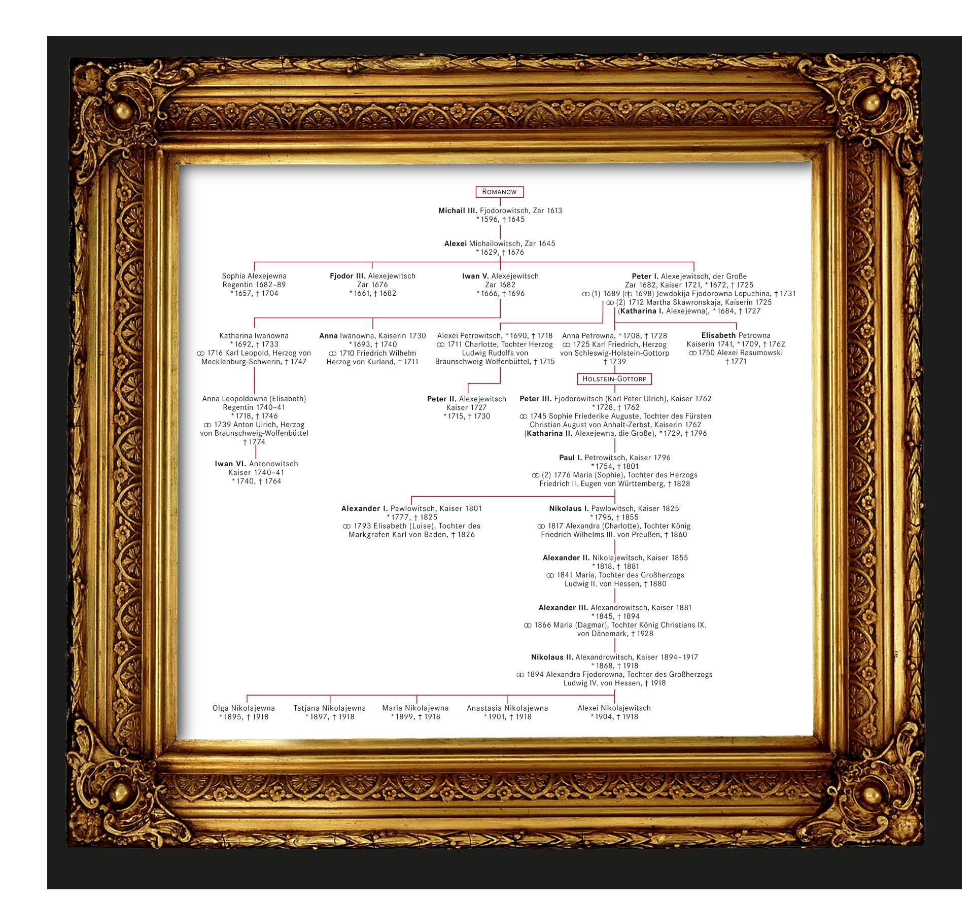 Stammbaum der Romanow-Dynastie: grundlegende Fakten